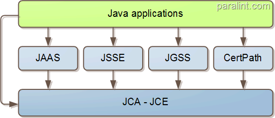 Java crypto relations